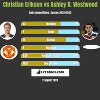 Christian Eriksen vs Ashley R. Westwood h2h player stats