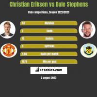 Christian Eriksen vs Dale Stephens h2h player stats