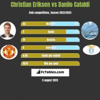 Christian Eriksen vs Danilo Cataldi h2h player stats