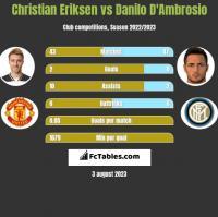 Christian Eriksen vs Danilo D'Ambrosio h2h player stats