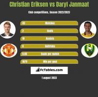 Christian Eriksen vs Daryl Janmaat h2h player stats