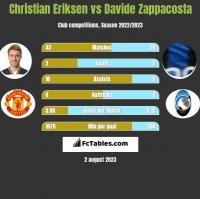 Christian Eriksen vs Davide Zappacosta h2h player stats