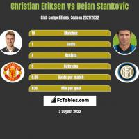 Christian Eriksen vs Dejan Stankovic h2h player stats