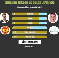 Christian Eriksen vs Dusan Jovancic h2h player stats