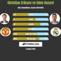 Christian Eriksen vs Eden Hazard h2h player stats