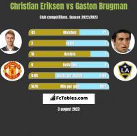 Christian Eriksen vs Gaston Brugman h2h player stats
