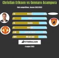 Christian Eriksen vs Gennaro Acampora h2h player stats