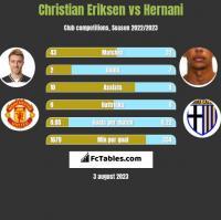 Christian Eriksen vs Hernani h2h player stats
