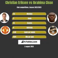 Christian Eriksen vs Ibrahima Cisse h2h player stats