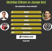 Christian Eriksen vs Jacopo Dezi h2h player stats