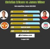 Christian Eriksen vs James Milner h2h player stats