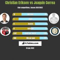 Christian Eriksen vs Joaquin Correa h2h player stats