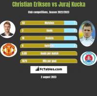 Christian Eriksen vs Juraj Kucka h2h player stats