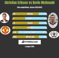 Christian Eriksen vs Kevin McDonald h2h player stats