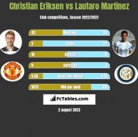 Christian Eriksen vs Lautaro Martinez h2h player stats