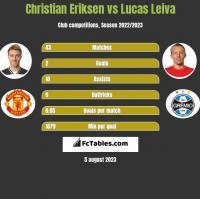 Christian Eriksen vs Lucas Leiva h2h player stats