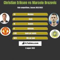 Christian Eriksen vs Marcelo Brozović h2h player stats