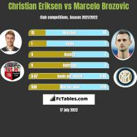 Christian Eriksen vs Marcelo Brozovic h2h player stats