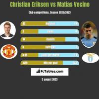 Christian Eriksen vs Matias Vecino h2h player stats