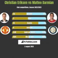 Christian Eriksen vs Matteo Darmian h2h player stats