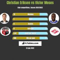 Christian Eriksen vs Victor Moses h2h player stats