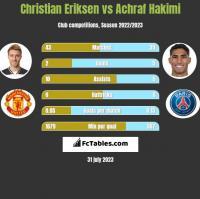 Christian Eriksen vs Achraf Hakimi h2h player stats