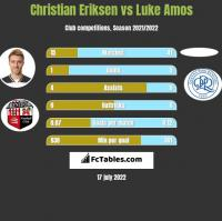 Christian Eriksen vs Luke Amos h2h player stats