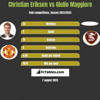 Christian Eriksen vs Giulio Maggiore h2h player stats