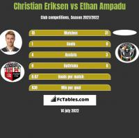 Christian Eriksen vs Ethan Ampadu h2h player stats