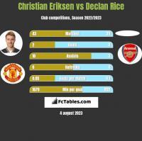 Christian Eriksen vs Declan Rice h2h player stats