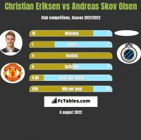 Christian Eriksen vs Andreas Skov Olsen h2h player stats