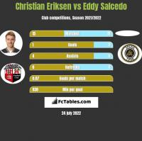Christian Eriksen vs Eddy Salcedo h2h player stats