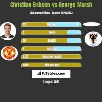 Christian Eriksen vs George Marsh h2h player stats