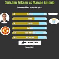 Christian Eriksen vs Marcos Antonio h2h player stats