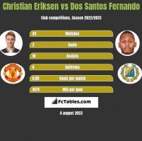 Christian Eriksen vs Dos Santos Fernando h2h player stats