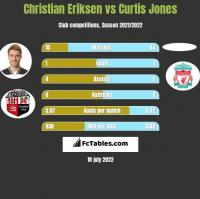 Christian Eriksen vs Curtis Jones h2h player stats