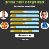Christian Eriksen vs Dwight Mcneil h2h player stats
