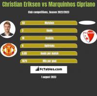 Christian Eriksen vs Marquinhos Cipriano h2h player stats