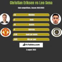 Christian Eriksen vs Leo Sena h2h player stats
