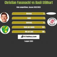 Christian Fassnacht vs Basil Stillhart h2h player stats