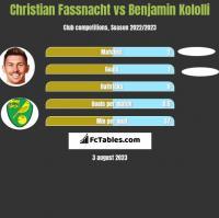 Christian Fassnacht vs Benjamin Kololli h2h player stats