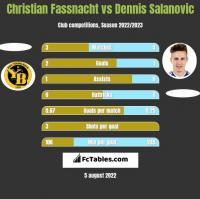 Christian Fassnacht vs Dennis Salanovic h2h player stats