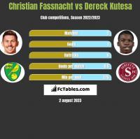 Christian Fassnacht vs Dereck Kutesa h2h player stats