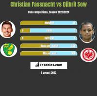 Christian Fassnacht vs Djibril Sow h2h player stats