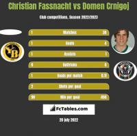 Christian Fassnacht vs Domen Crnigoj h2h player stats