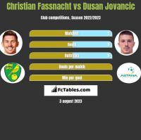 Christian Fassnacht vs Dusan Jovancic h2h player stats