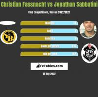 Christian Fassnacht vs Jonathan Sabbatini h2h player stats