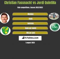 Christian Fassnacht vs Jordi Quintilla h2h player stats