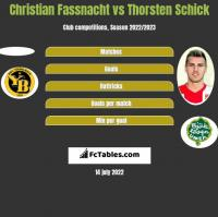Christian Fassnacht vs Thorsten Schick h2h player stats