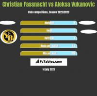 Christian Fassnacht vs Aleksa Vukanovic h2h player stats